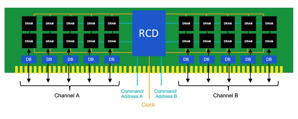 DIMM-DDR5