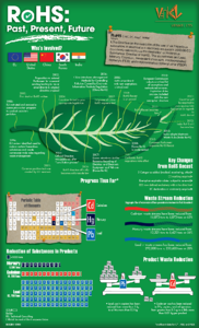 rohs-infographic