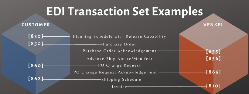 EDI Transaction Set Examples